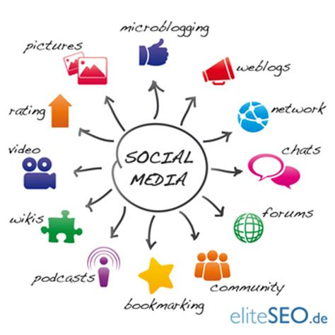 Dangers of Social Networking Sites; Businesses, Job